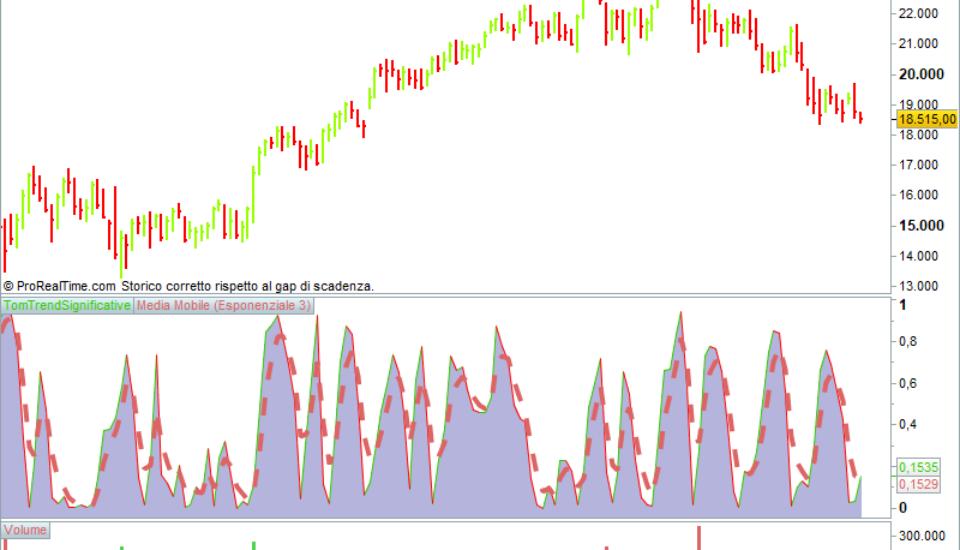Dax e Ftmib: con un trend negativo paga acquistare e vendere in range