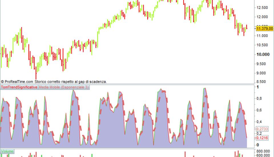 Dax e Ftmib: trend di medio lungo sta migliorando
