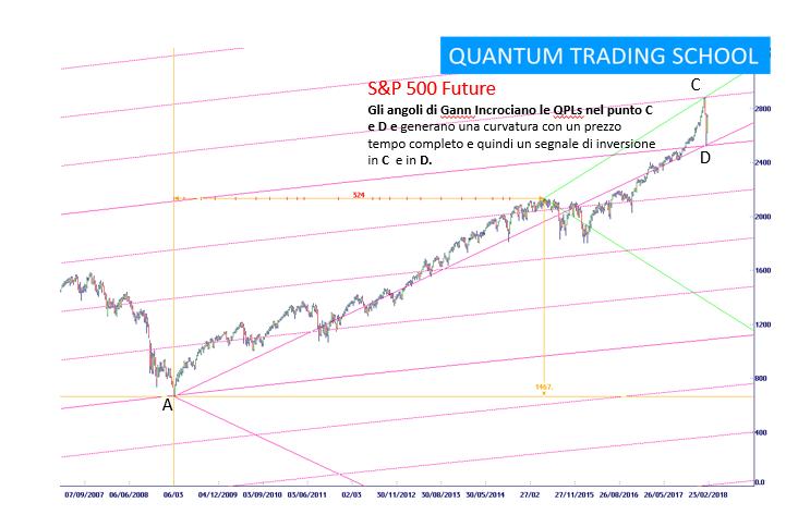 48b905842b Perché le Borse Mondiali crolleranno secondo Quantum Trading Power ...