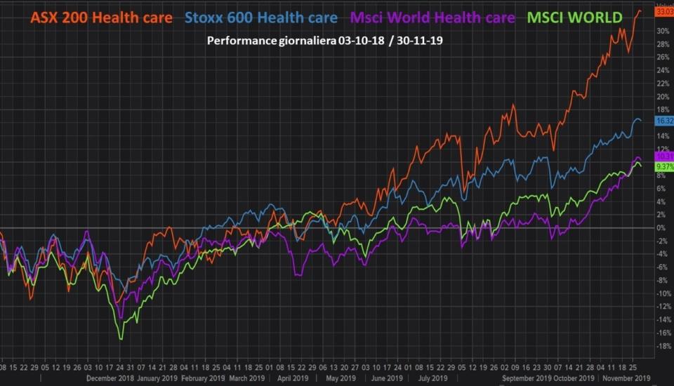 Settore Health care: un breve punto sulla situazione